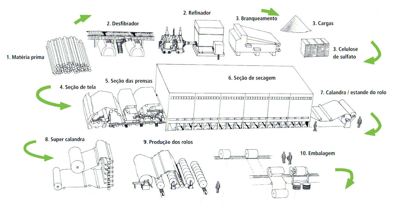 É assim que se produz papel jornal e papel para revista #5F9C2F 1574x813